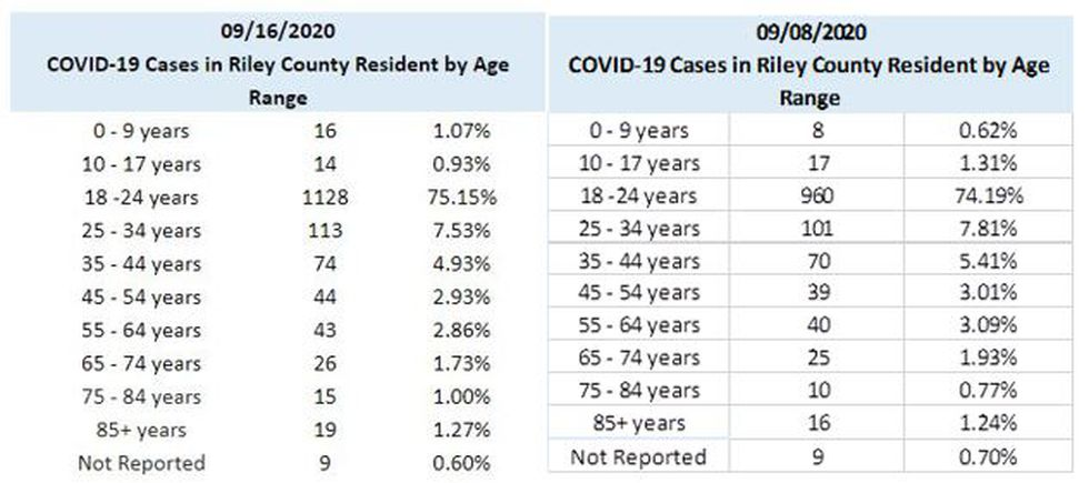 09-16-2020 Riley County COVID-19 positive test results by age; change in numbers reflect change in age of patient, if birthday has occurred since testing.