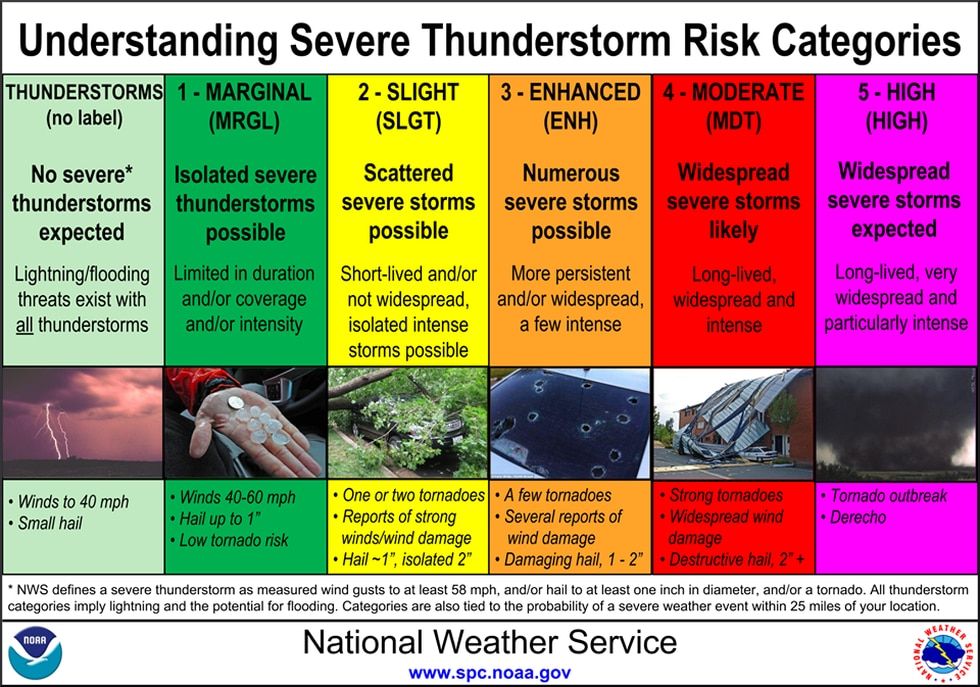 Explanation of the 5 risks, and general thunderstorms. From the Storm Prediction Center.