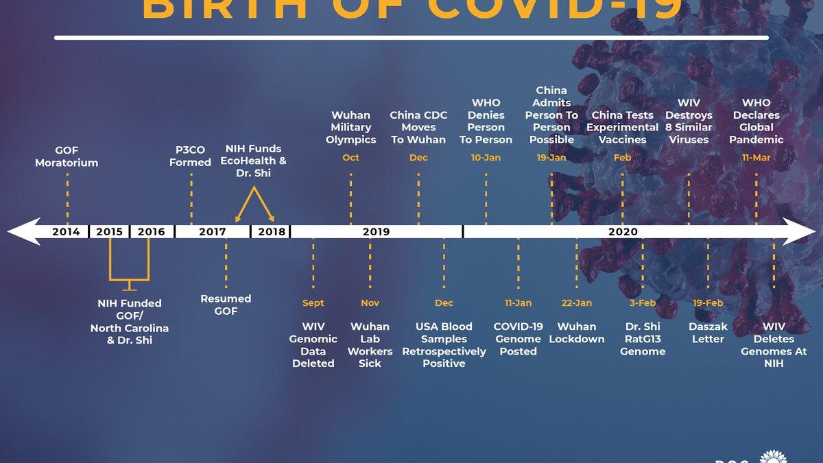Sen. Roger Marshall's chart regarding the origins of COVID-19.