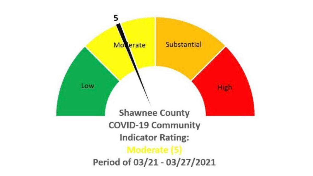 Coronavirus cases in Shawnee County are up for a second week in a row, however, health...