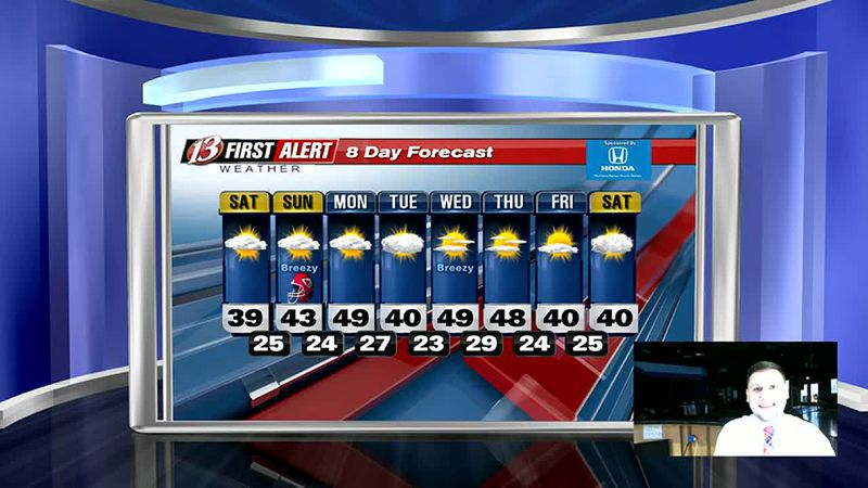 Extended Forecast