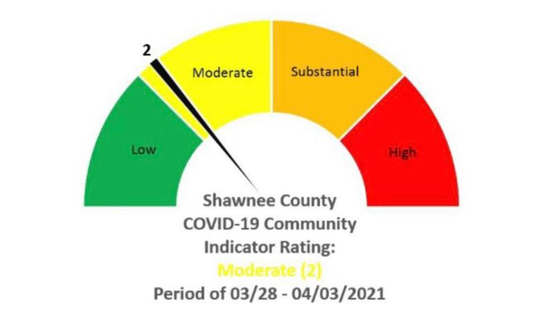 Shawnee Co. has dropped three points in the COVID-19 community indicator report from March...