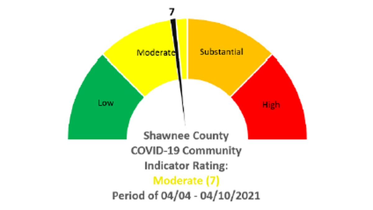 In the weekly COVID-19 Community Indicator Report, Shawnee County increased 5 points, from a 2...