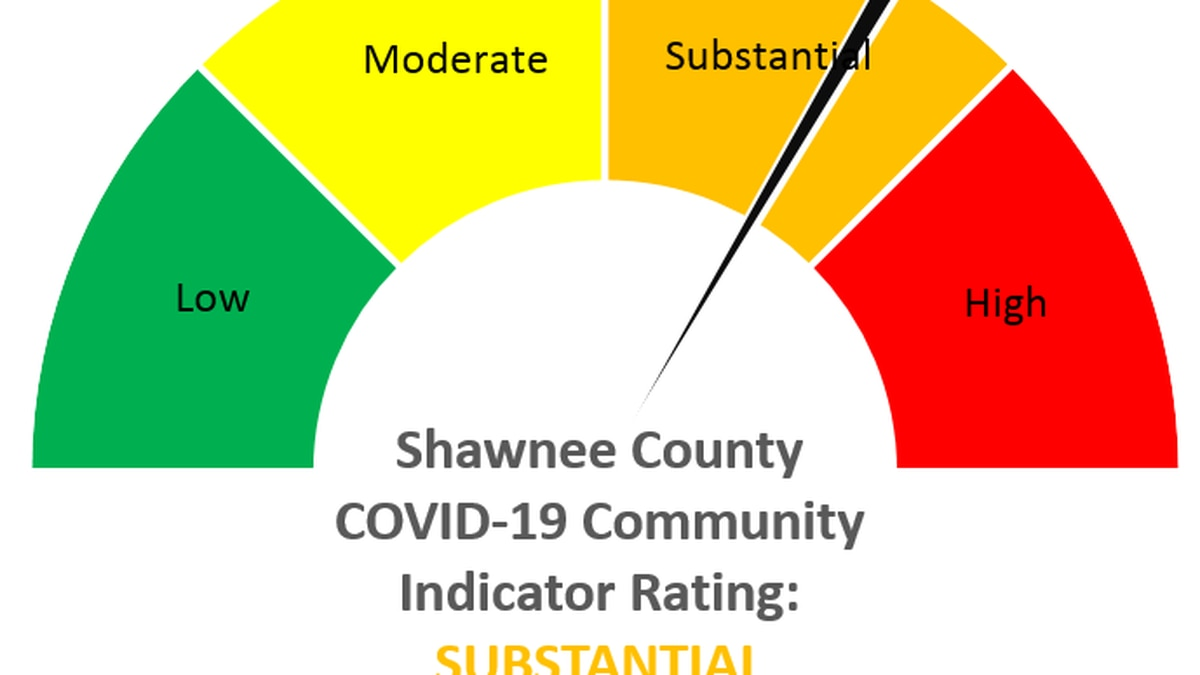 Shawnee County remains in the substantial zone for the week of August 29-September 4.