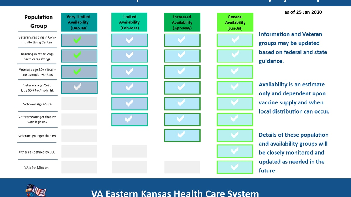 VA of Eastern Kansas continues to vaccinate eligible veterans with Moderna's COVID-19 vaccine.