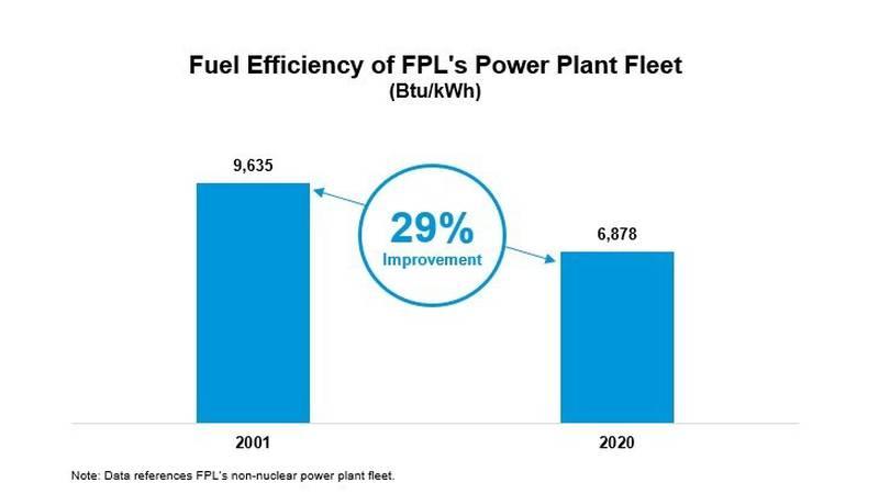 Fuel Efficiency of FPL's Power Plant Fleet