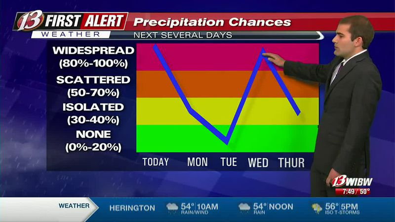 Wet week ahead as we finally clear things up by Thursday and Friday.