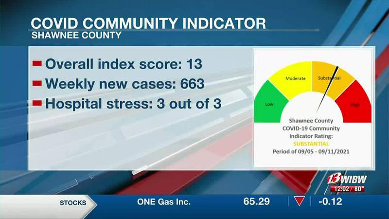 SNCO COVID Indicator at 13