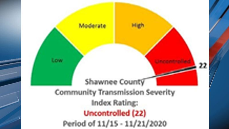 Shawnee County is at a total score of 22 for the COVID-19 transmission scorecard.