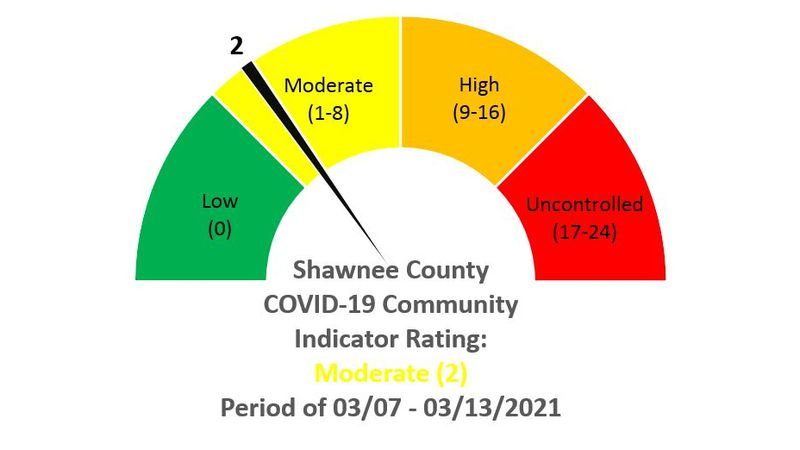 "COVID-19 numbers continue to drop in Shawnee Co. as per the latest ""scorecard"" from the Health..."