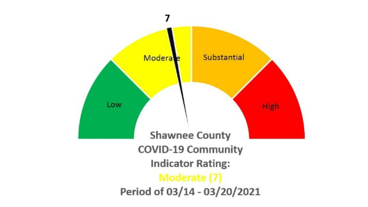Shawnee Co.'s Community Indicator Report increased to a 7 as per local health officials.