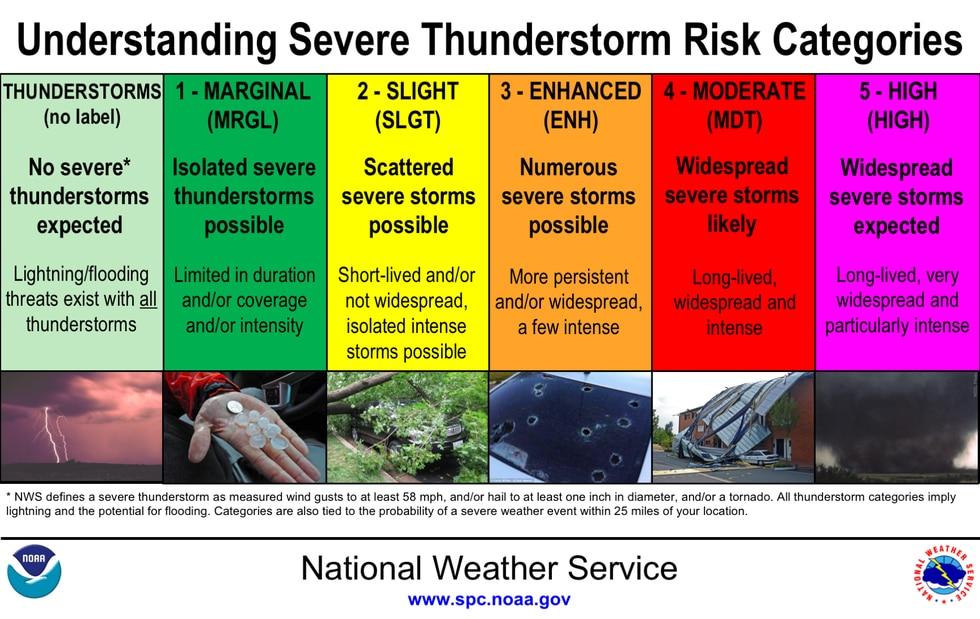 Severe Thunderstorm Risks Factors