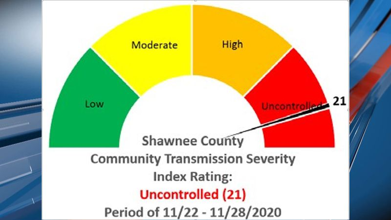 The Shawnee Co. Community Transmission Scorecard for COVID-19 has decreased but is still...