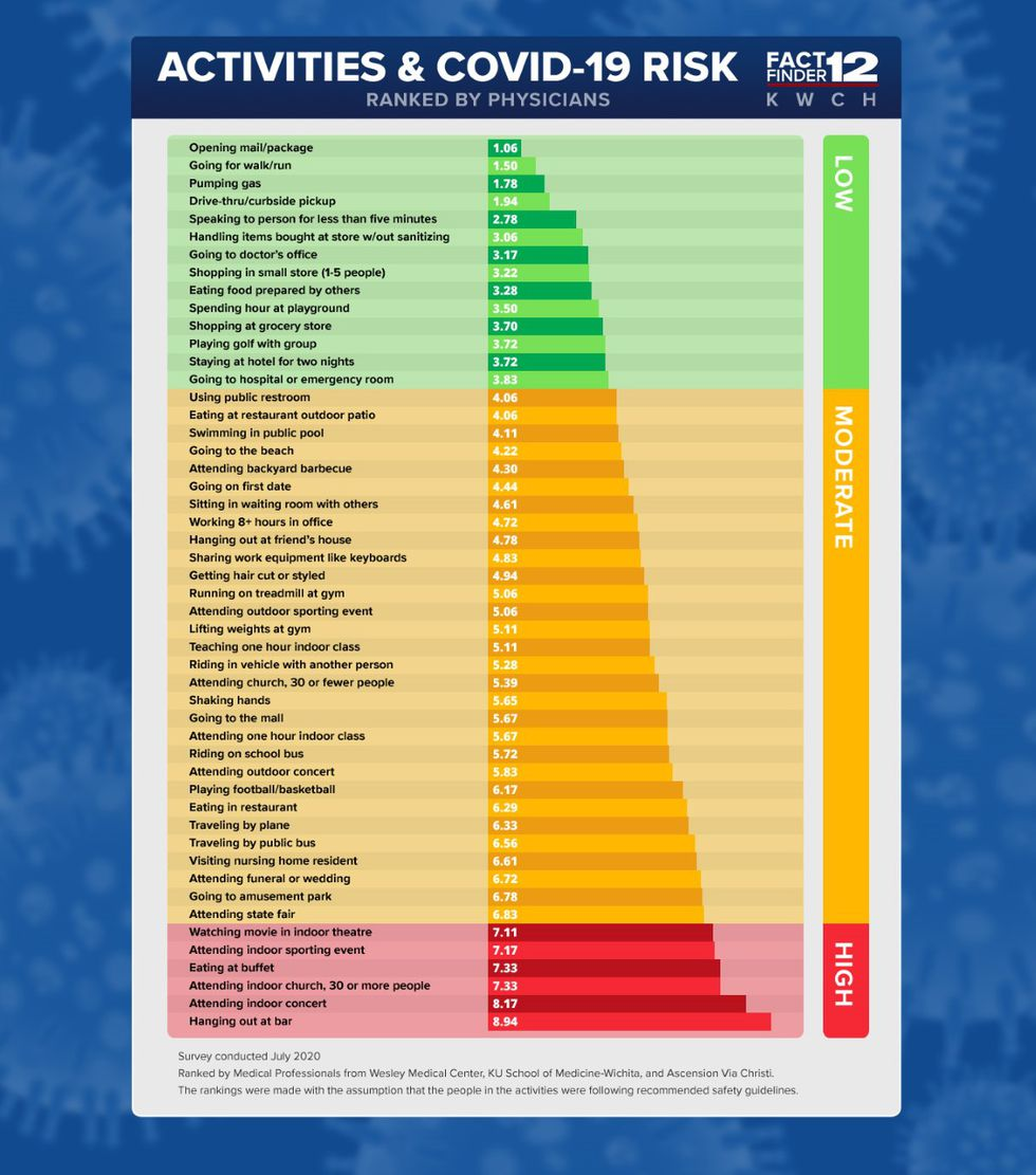 Activities and COVID-19 risk ranked by physicians